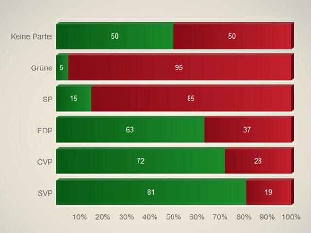 Grafik Gripen nach Partei-Anhängerschaft