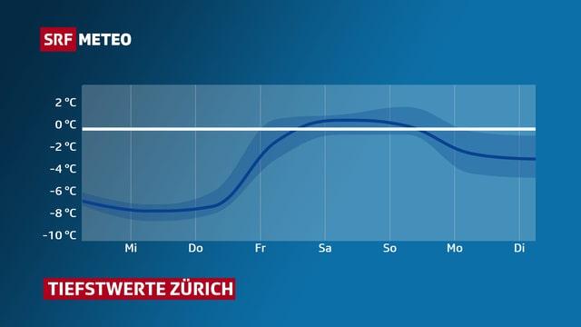 Verlauf der Tiefsttemperatur in Zürich. Zuerst kalt, auf Freitag gehts aufwärts.