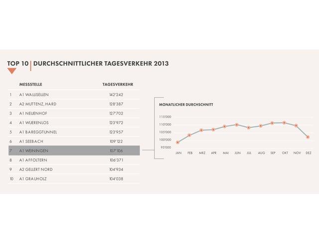 In der Rangliste der Schweizer Strassenabschnittn mit dem meisten Tagesverkehr steht der Gubrist auf Platz 7.