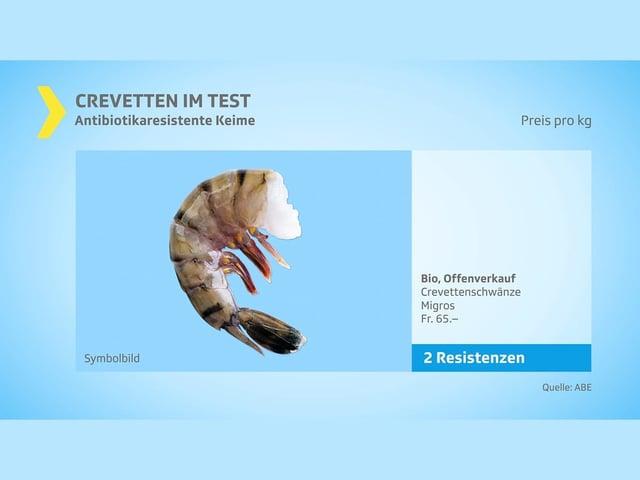 Migros Crevetten: 2 Resistenzen nachgewiesen