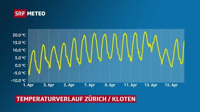 Der Verlauf der Temperatur im April in Kloten.