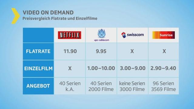 Vergleichstabelle der verschiedenen Video-on-Demand-Anbieter