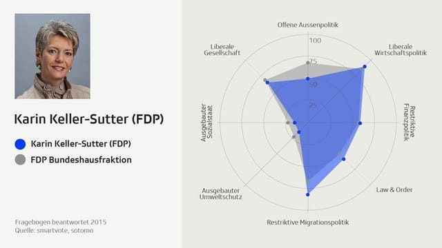 Karin Keller-Sutter Smartspider