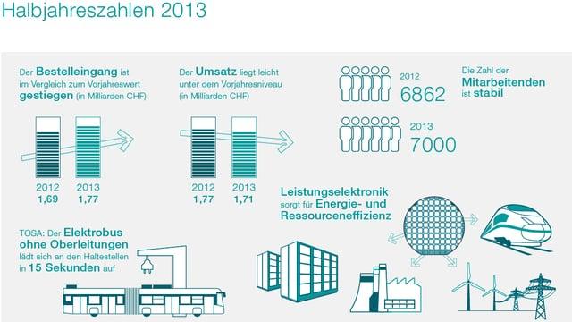 Grafik der ABB Schweiz zu den Halbjahreszahlen.