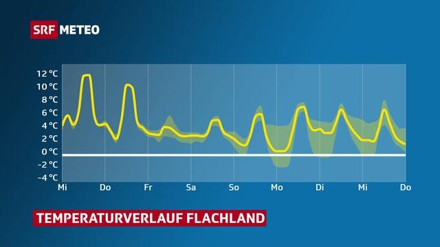 Graphik mit dem Temperaturverlauf im Mittelland. Die Linie mit 0 Grad wird kaum unterschritten.