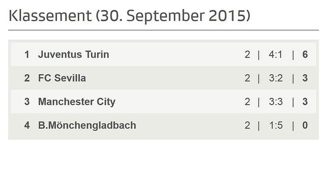 Juventus führt vor Sevilla und City. Gladbach weiter ohne Punkte.