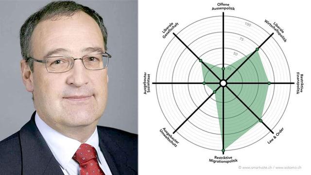 Porträt von Guy Parmelin links, rechts sein Smartspider-Profil.