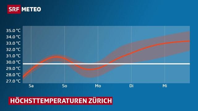 Temperaturkurve: Verlauf der Höchsttemperaturen in Zürich