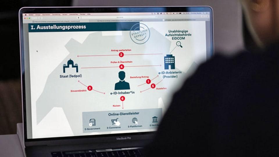 Infografik zum Ausstellungsprozess einer E-ID auf der Webseite der e-ID Schweiz.