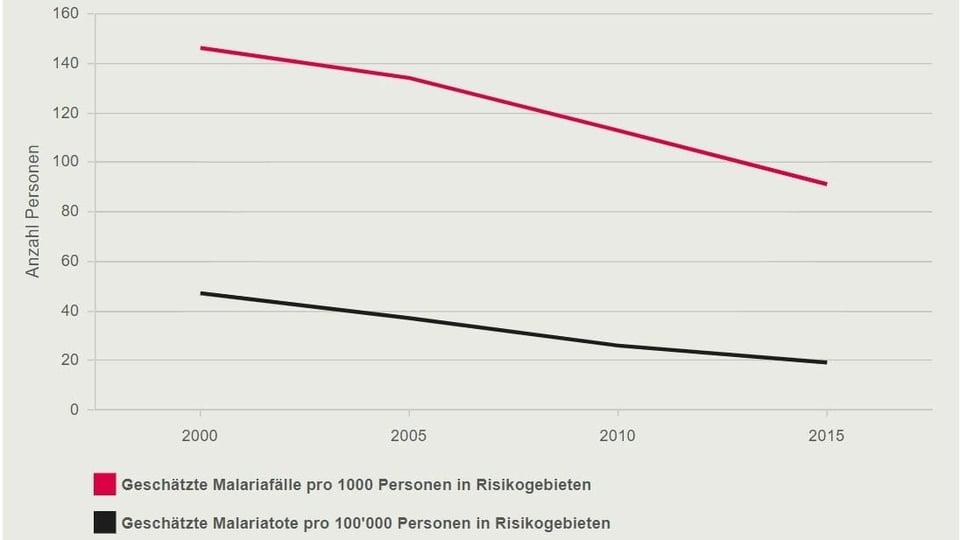 Malaria: Entwicklung von 2000 bis 2015