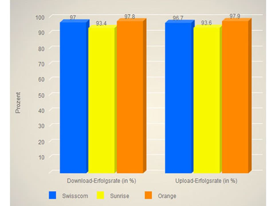 Säulendiagramm Daten im Fernverkehr.