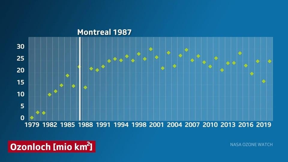 Das Montreal-Protokoll zeigt Wirkung