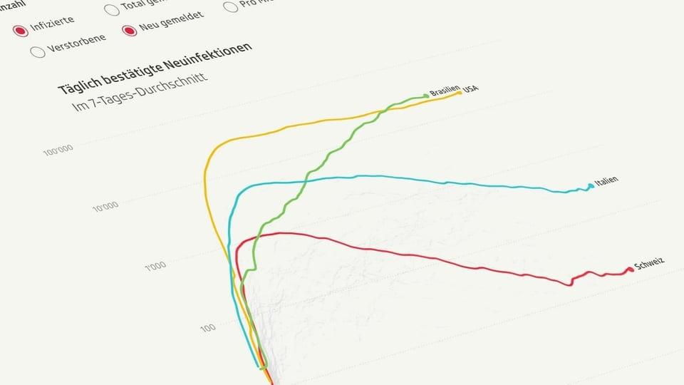 Coronavirus Grafik Falle Impfungen Ubersterblichkeit Corona Zahlen Weltweit News Srf