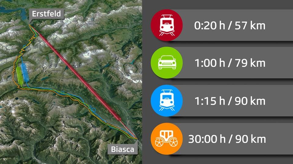 Gotthard-Grafik: Wenn der Hightech-Zug der Postkutsche davonrast