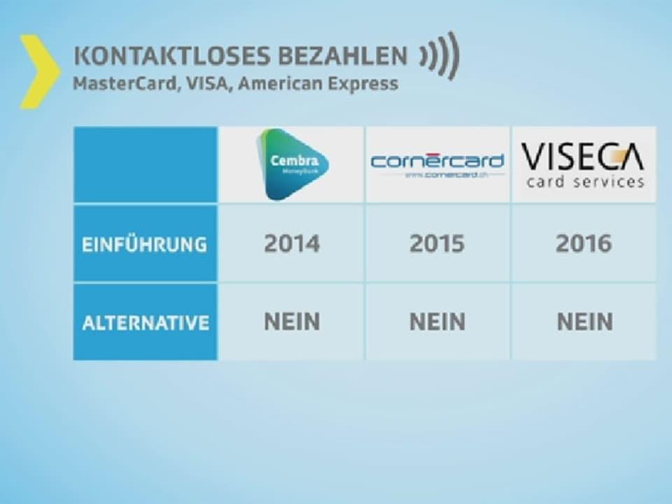 Grafik mit verschiedenen Kreditkartenanbietern.
