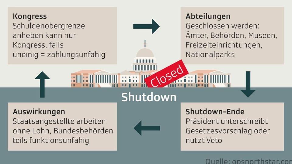 Wie kommt es zu einem Shutdown?