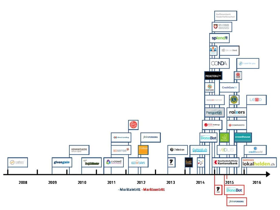Statistica da plattafurmas da crowdfunding en Svizra