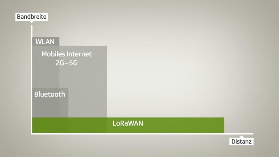 Funkstandard LoRaWAN im Vergleich
