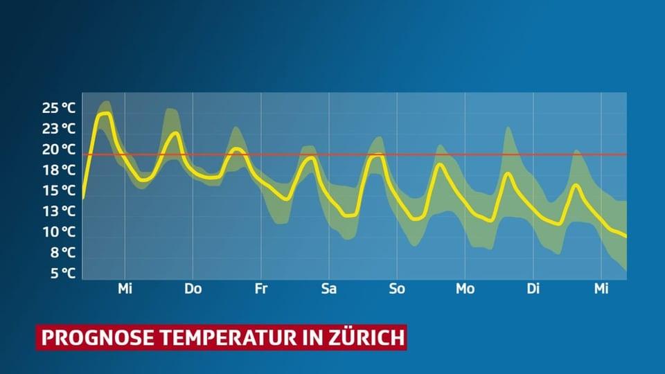 Temperaturprognose