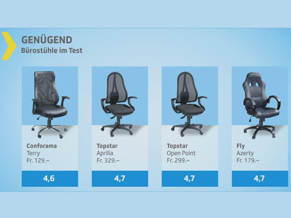 Bürostühle Im Test Die Teuren Sind Am Schlechtesten Sendungen Srf