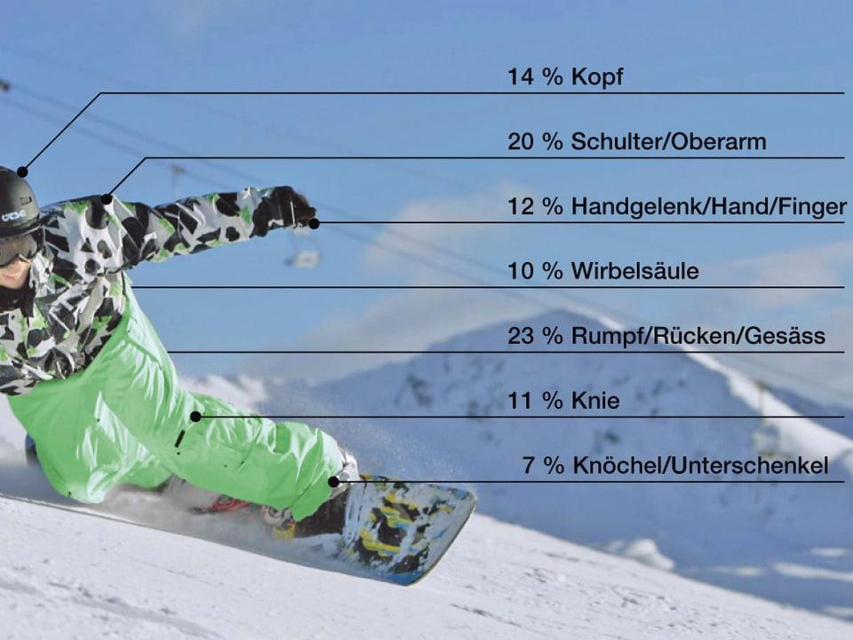 Infografik zu Sportverletzungen bei Snowboarder