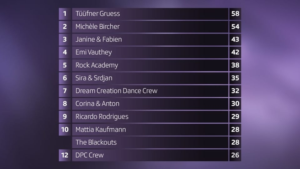 Die Punkte Liste der Finalshow: