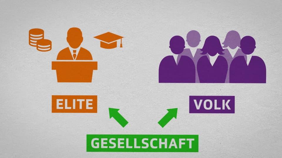 Politik und Gesellschaft: Populismus (7/9)