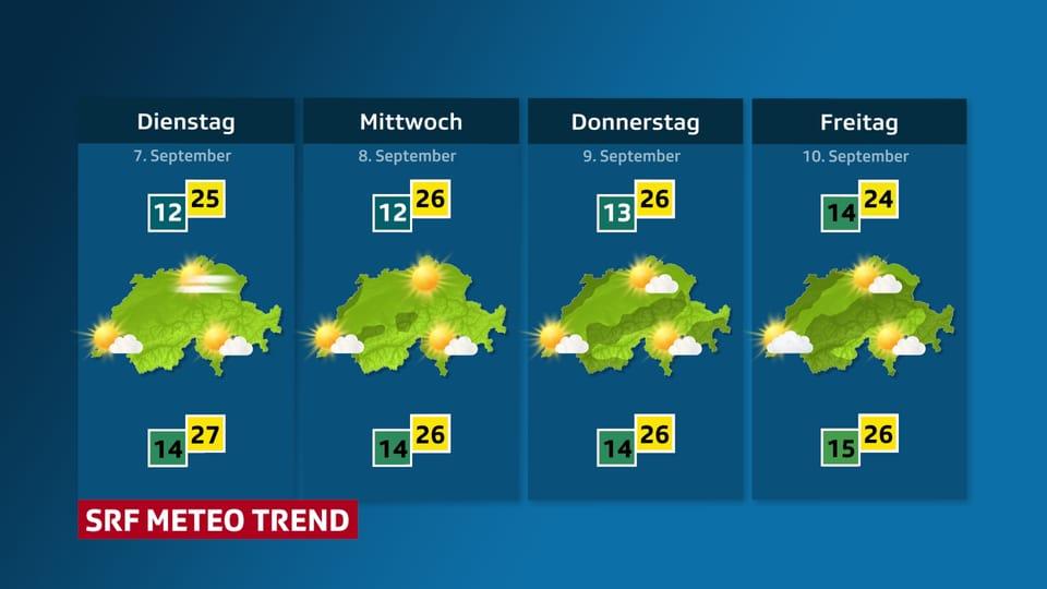 Wetteraussichten für die nächste Woche