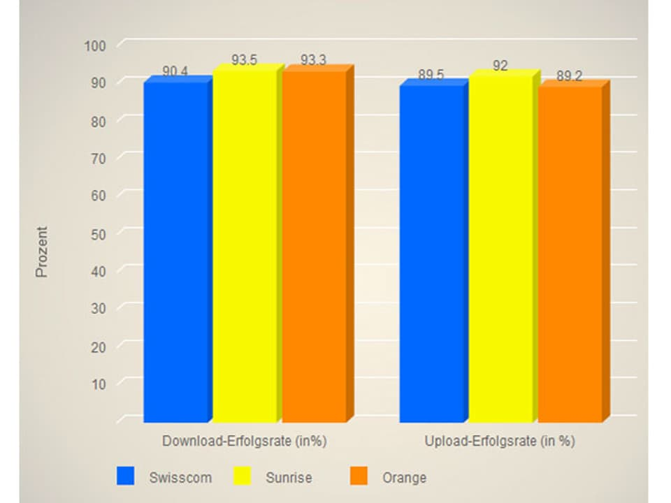 Säulendiagramm Daten im Regionalverkehr.