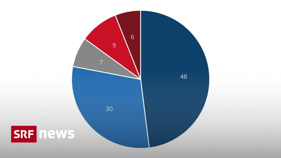 Umfrage zu den Abstimmungen - Pflege-Initiative startet mit starker Ja-Mehrheit