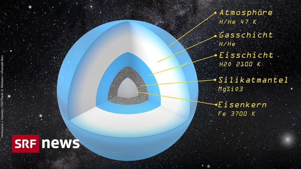 Der Neunte Planet