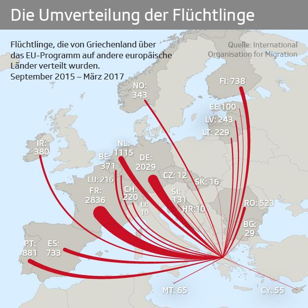 Umverteilung Flüchtlinge