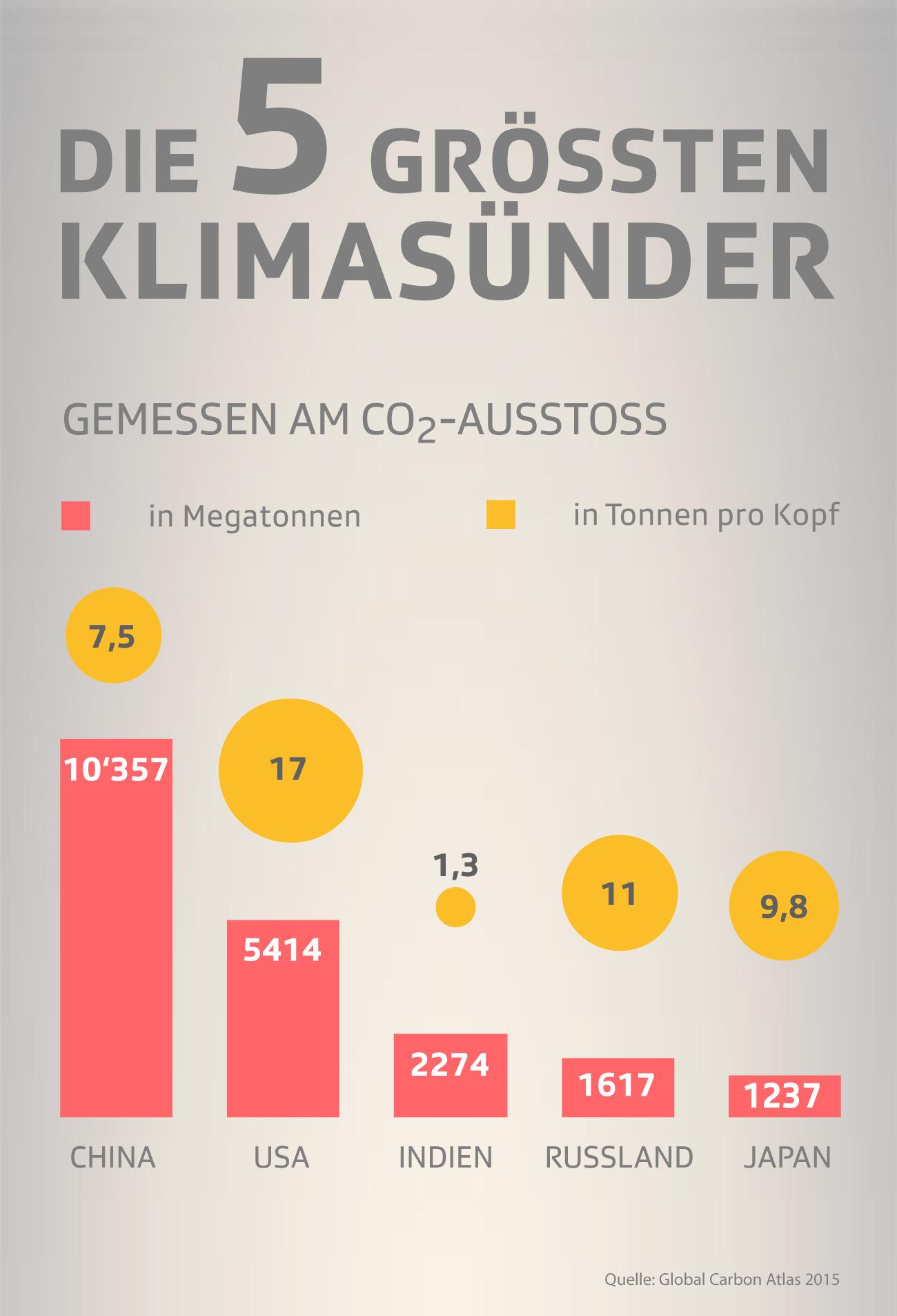 Die fünf grössten Klimasünder nach CO2-Ausstoss
