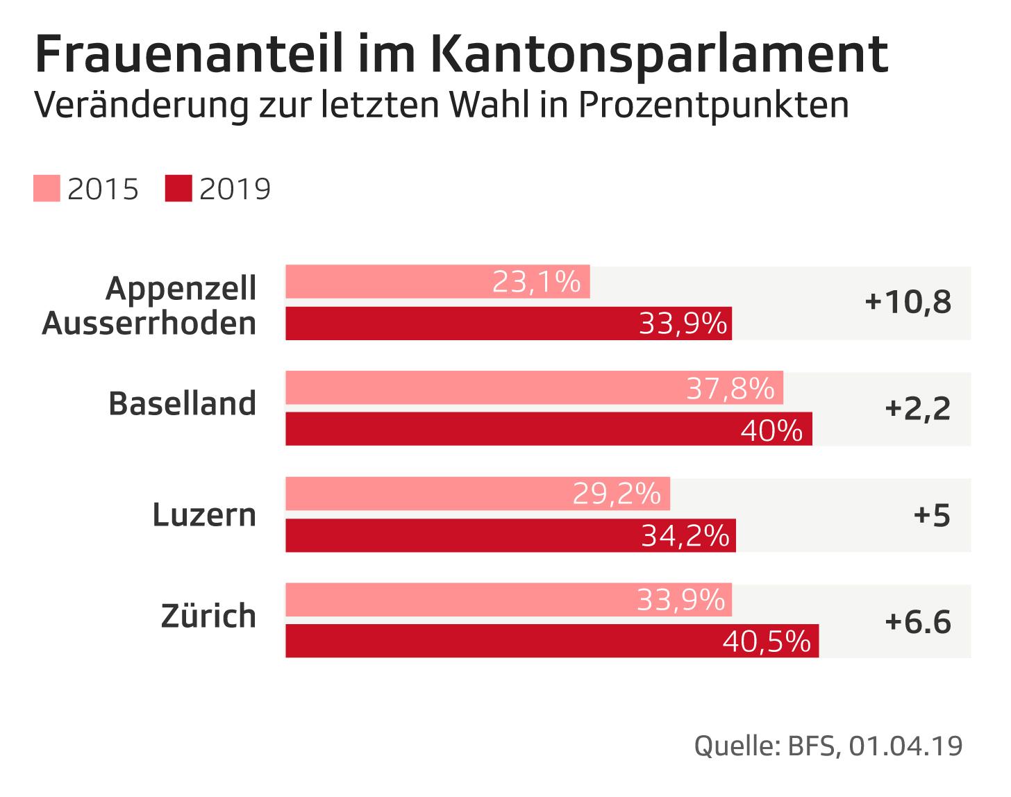 Frauenanteil_im_Kantonsparlament_Veraenderung