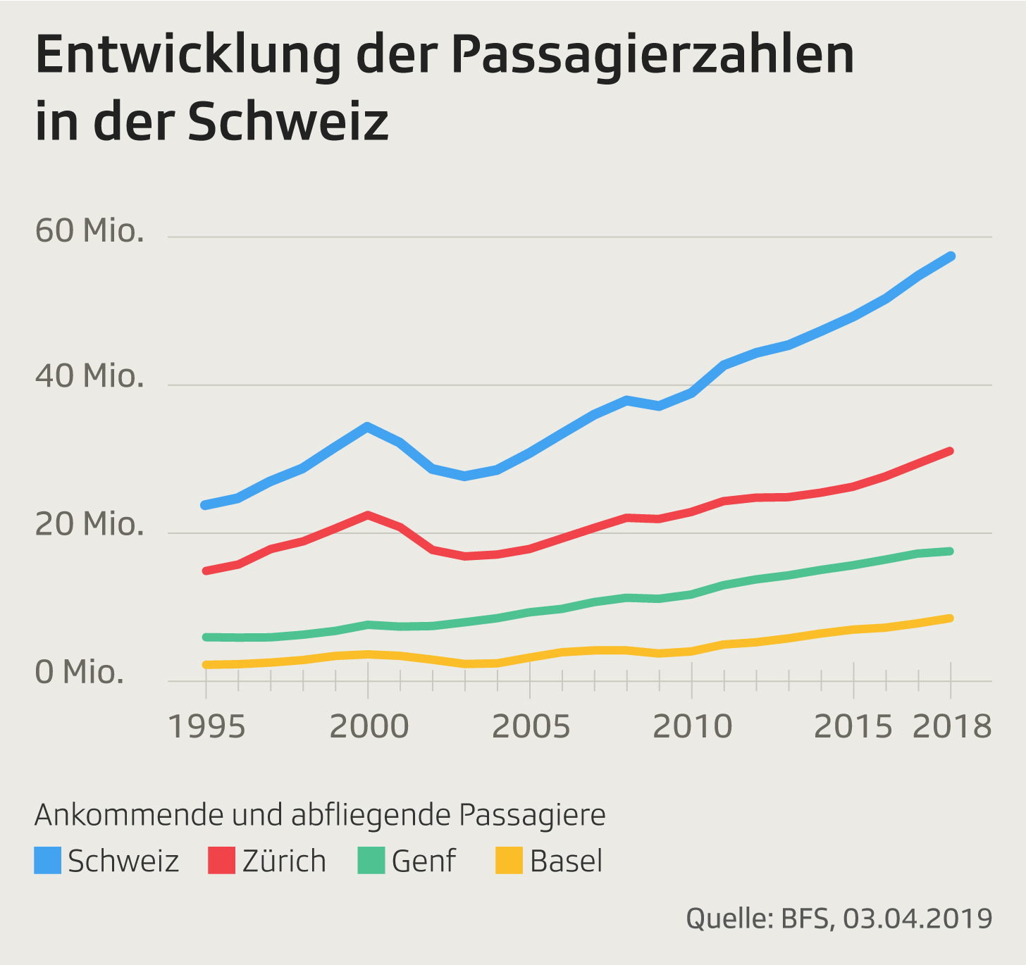 Entwicklung_Passagierzahlen