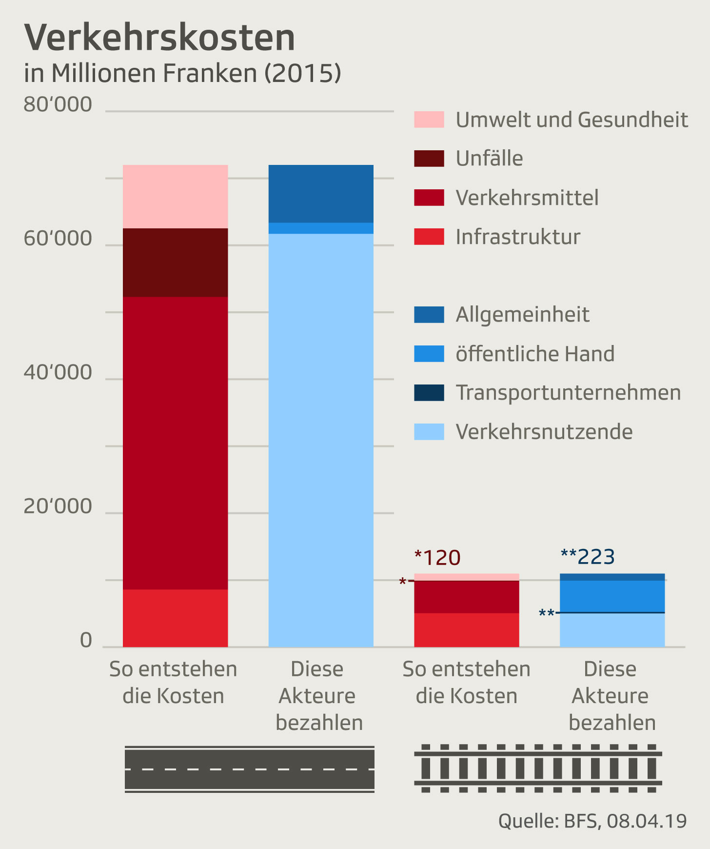 Grafik Kosten Verkehr