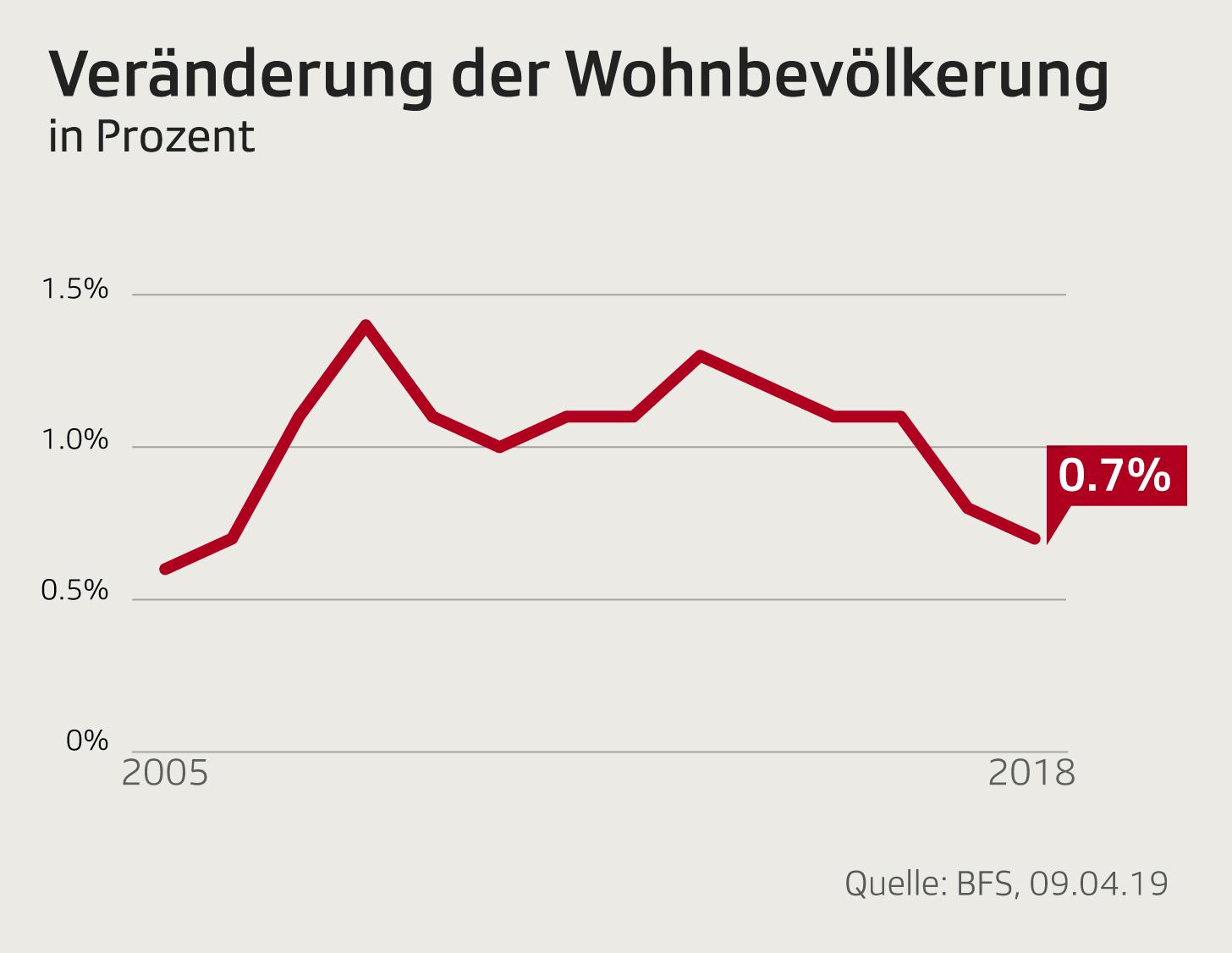 Entwicklung Schweizer Bevölkerung