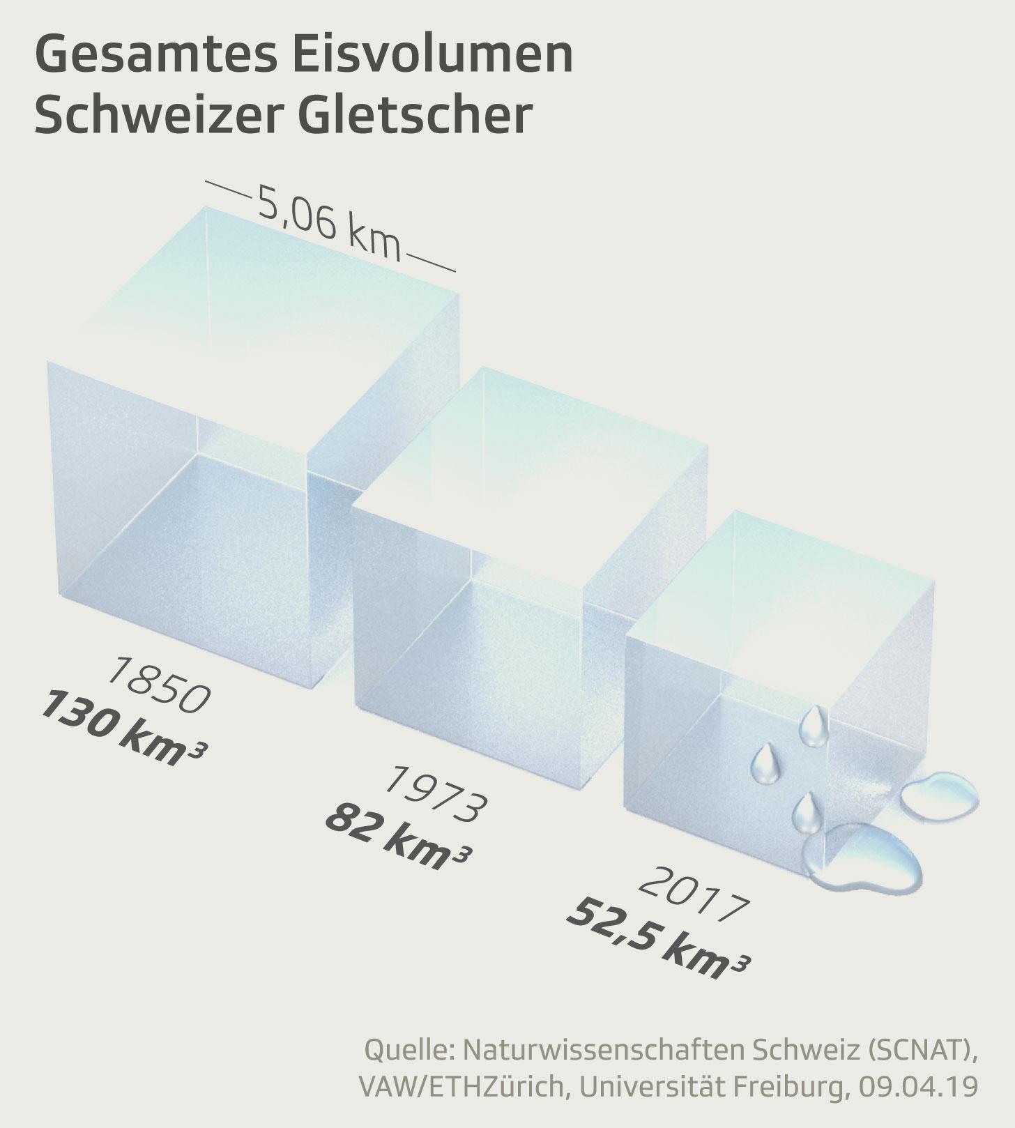 Gesamtes Eisvolumen Schweizer Gletscher