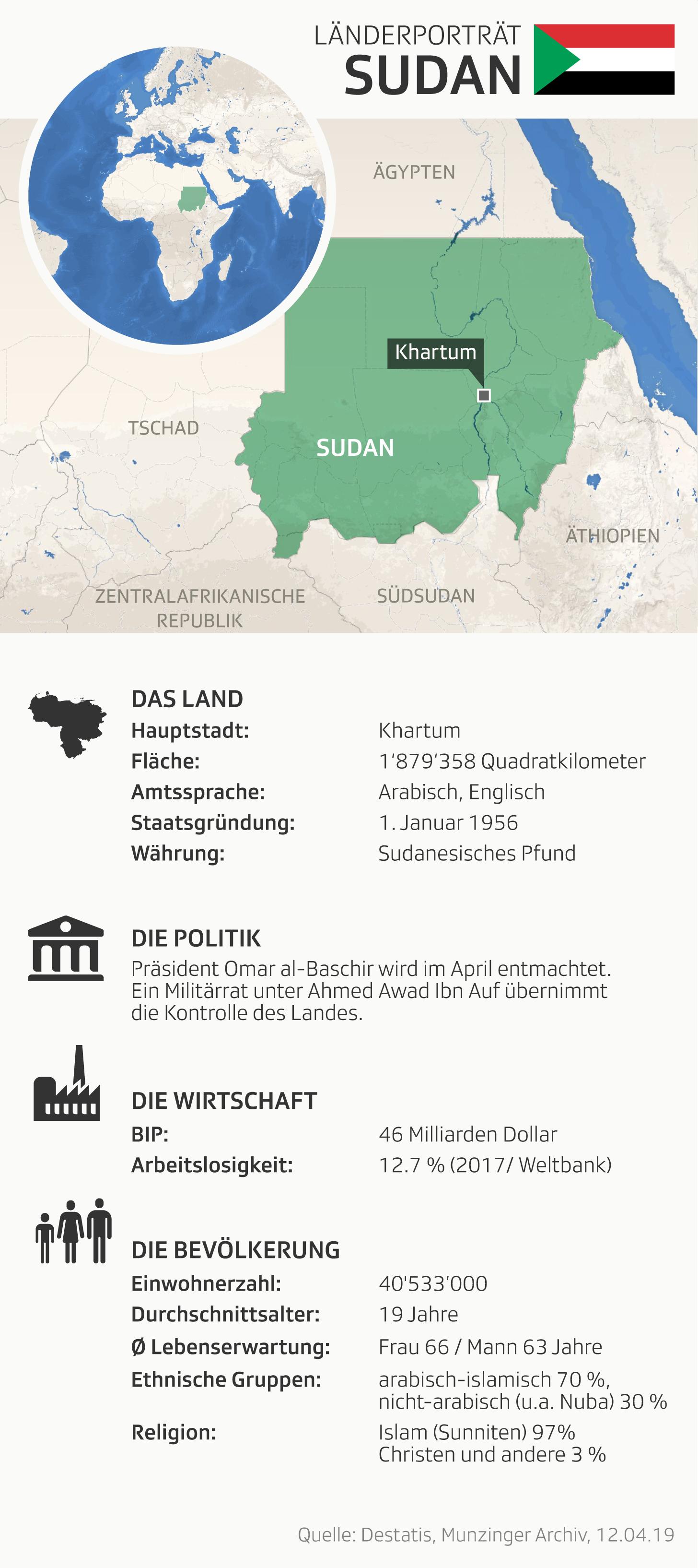 Grafik Sudan