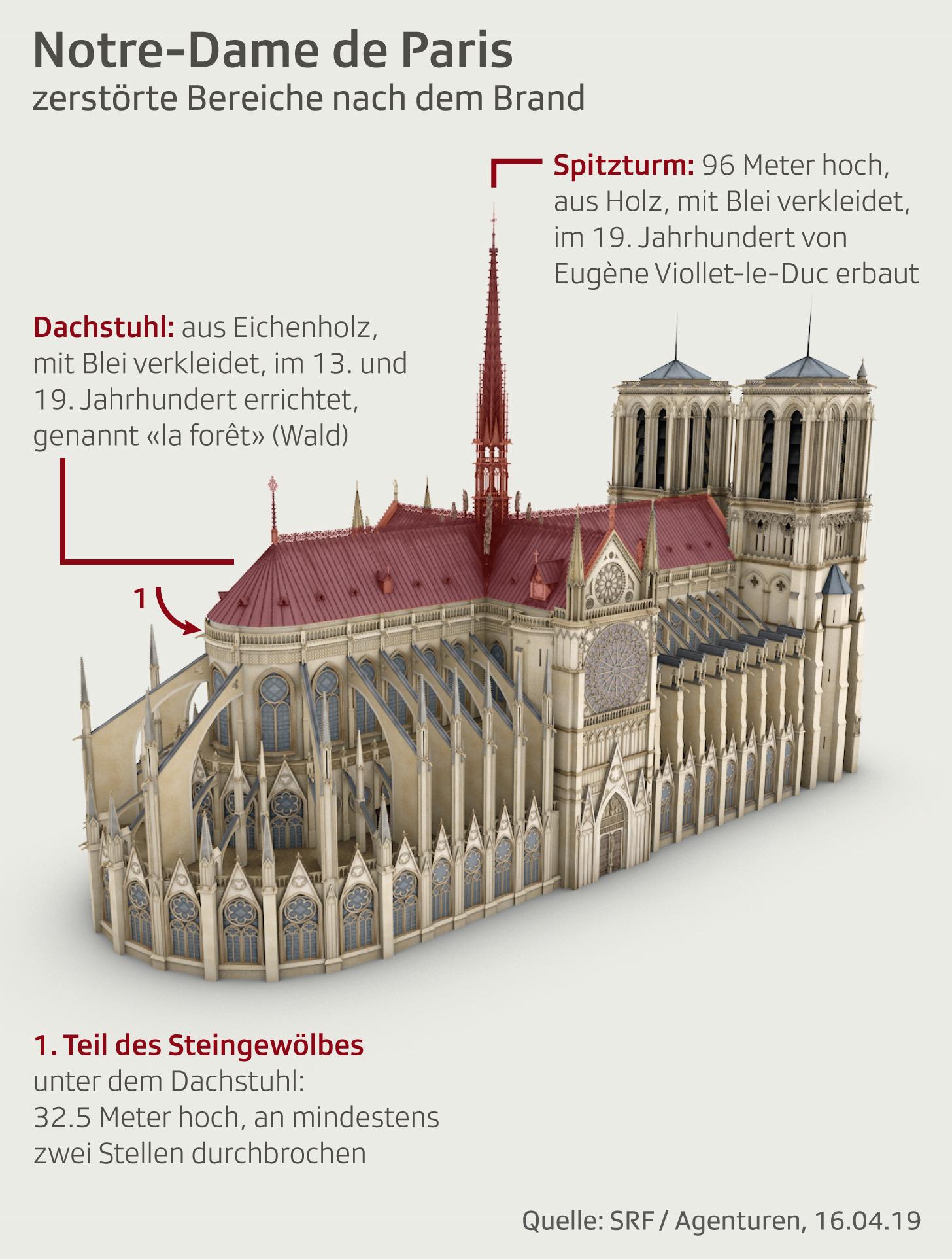Zerstörung an der Notre-Dame