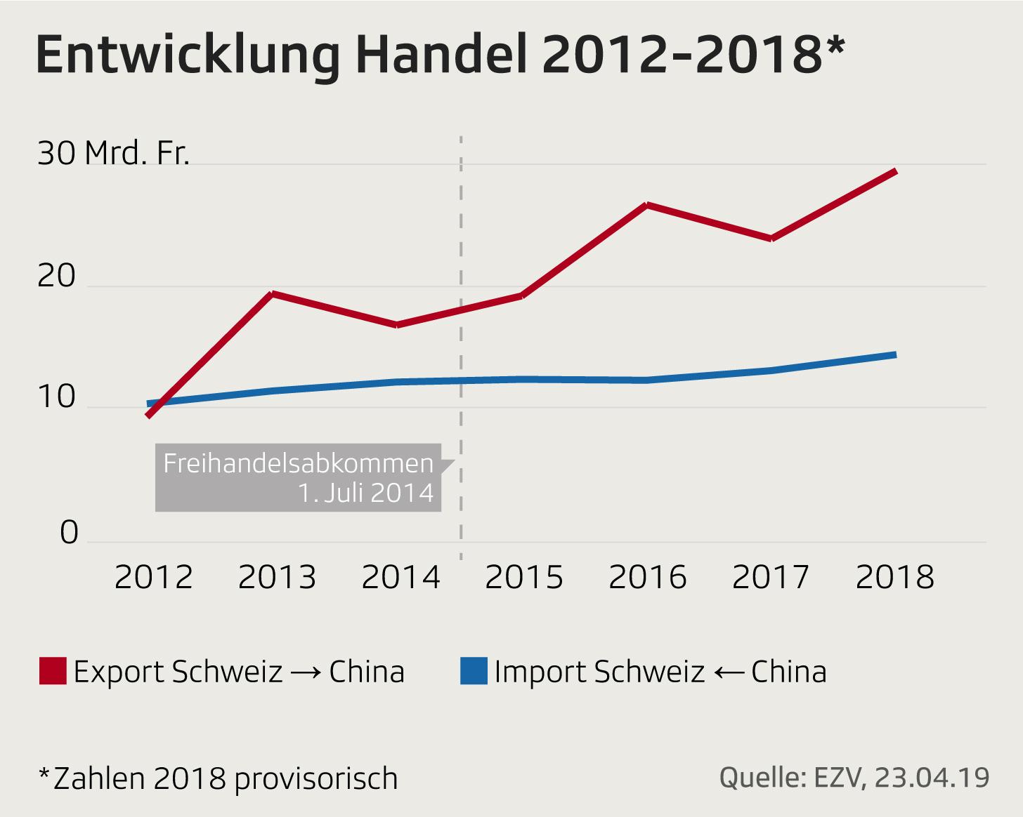 Handelsbilanz Schweiz-China 2012-2018