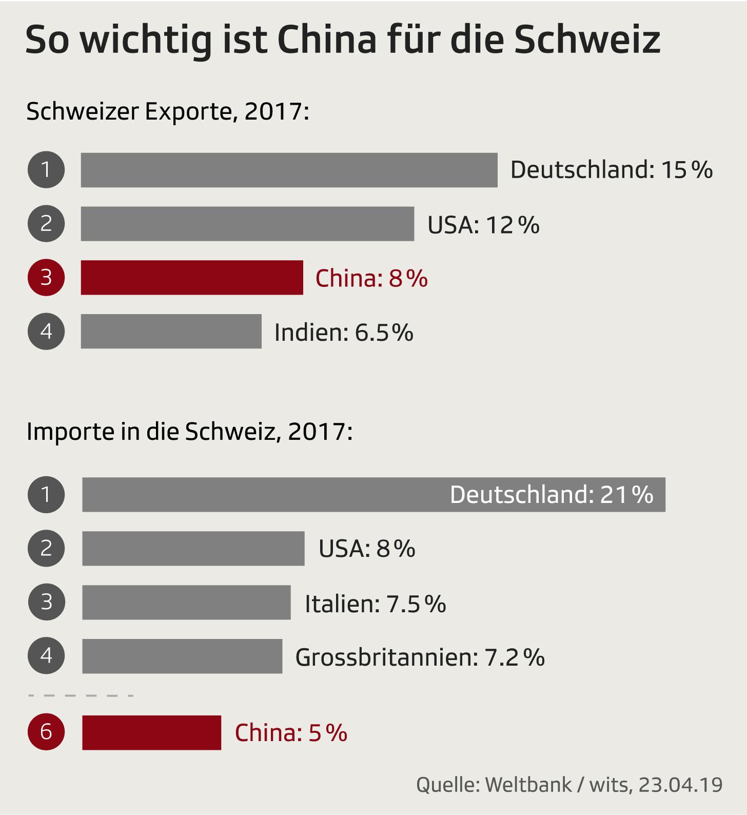 Handelspartner Schweiz 2017