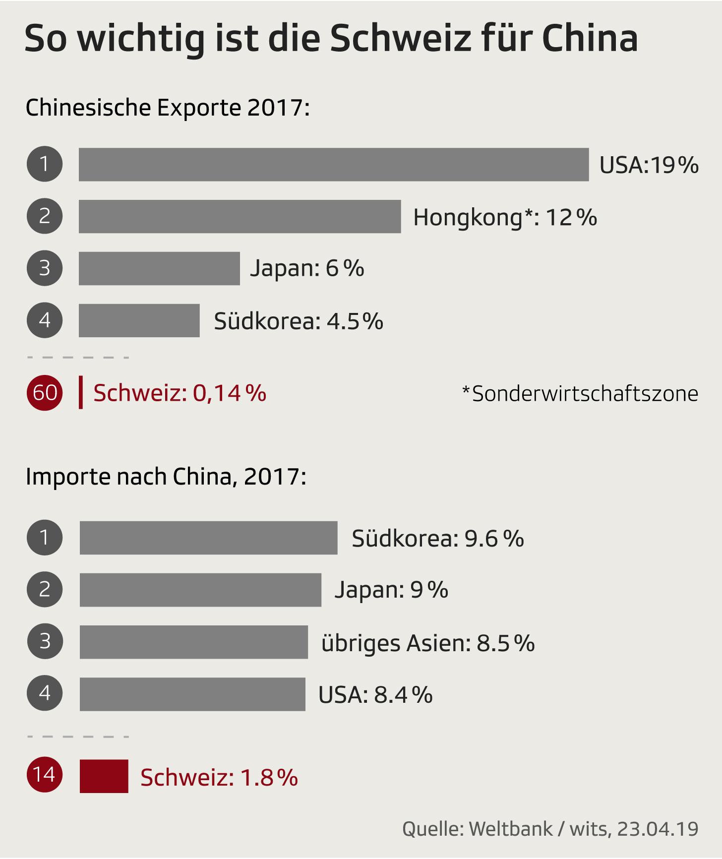 Handelspartner China 2017