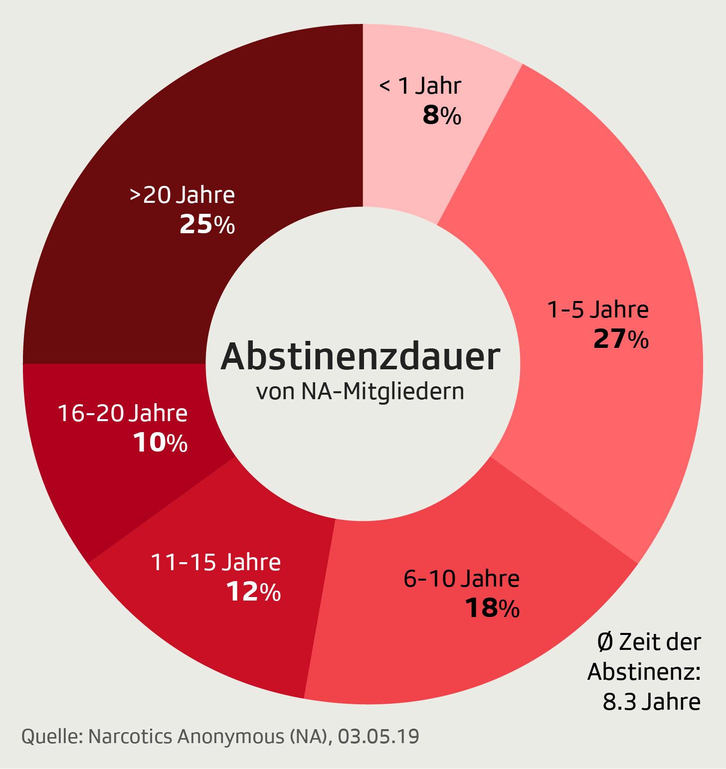 Grafik zeigt Abstinenzdauer der Mitglieder von Narcotics Anonymous