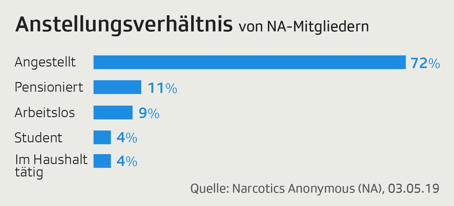 Grafik zeigt Anstellungsverhältnis der Mitglieder von Narcotics Anonymous