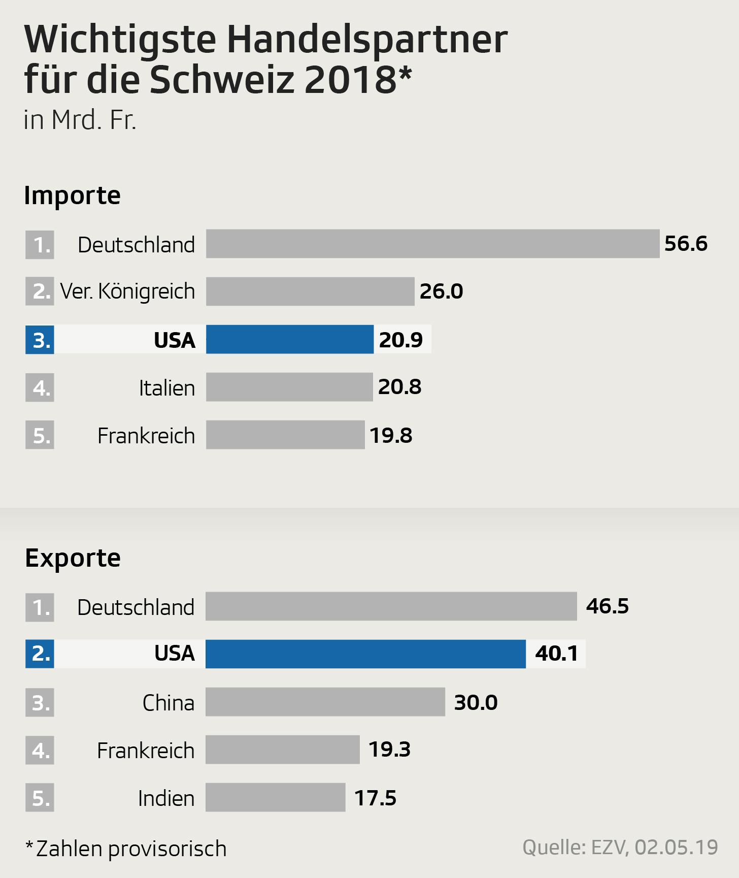Grafik zeigt Wichtigkeit der Handelspartner Schweiz-USA in einer Rangliste