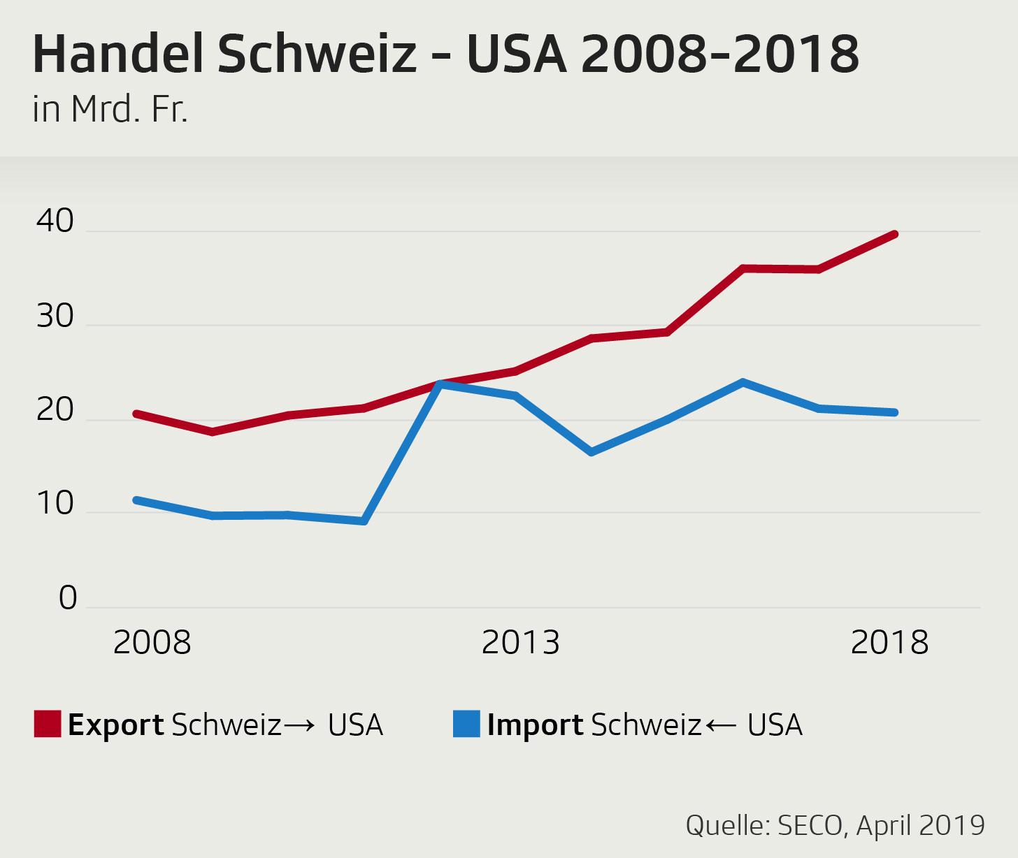 Grafik Import und Export USA-China im 10-Jahres-Vergleich