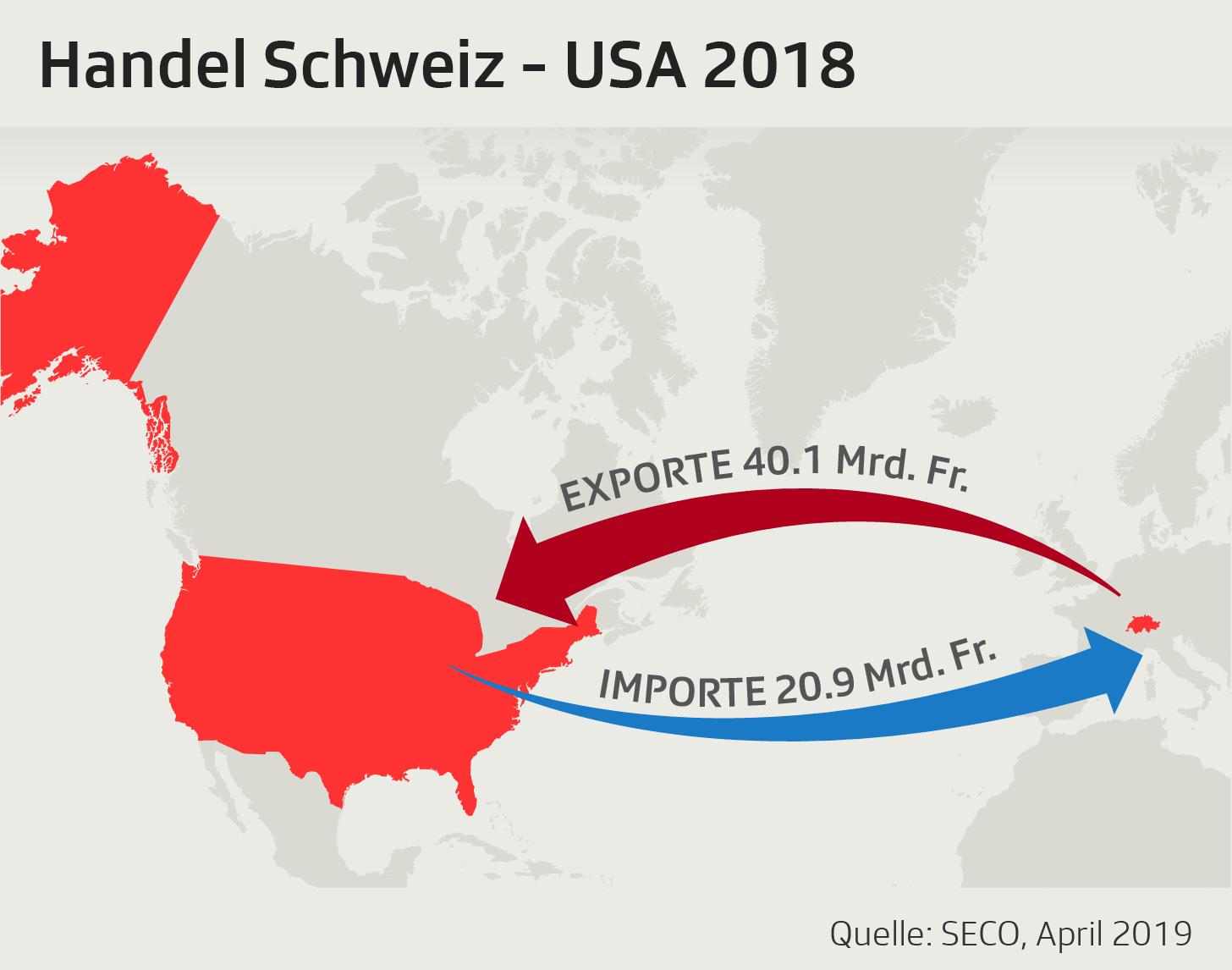 Grafik zeigt Summe der Handelsbilanz in Milliarden Franken zwischen der Schweiz und den USA