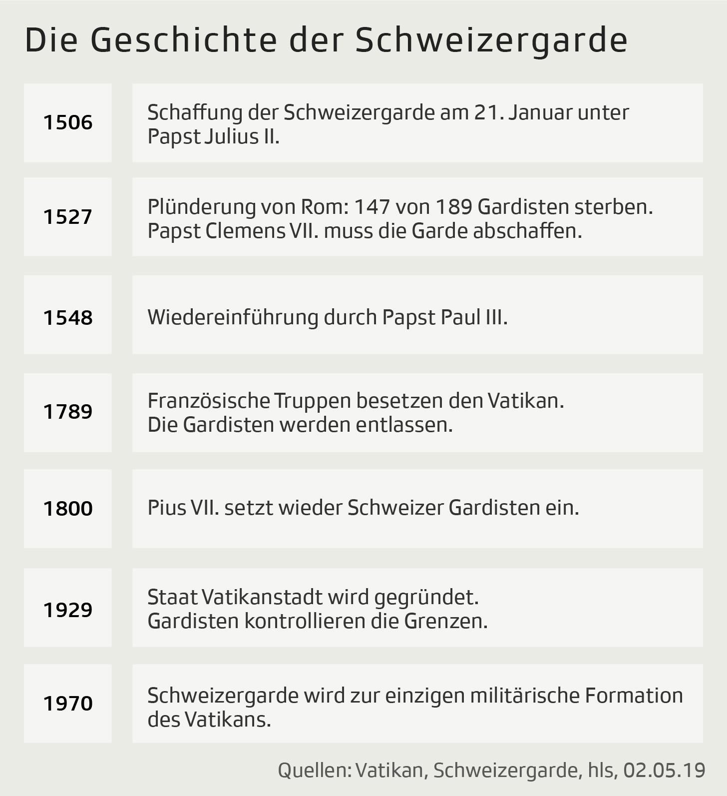 Grafik zeigt wichtige historische Daten der Schweizergarde