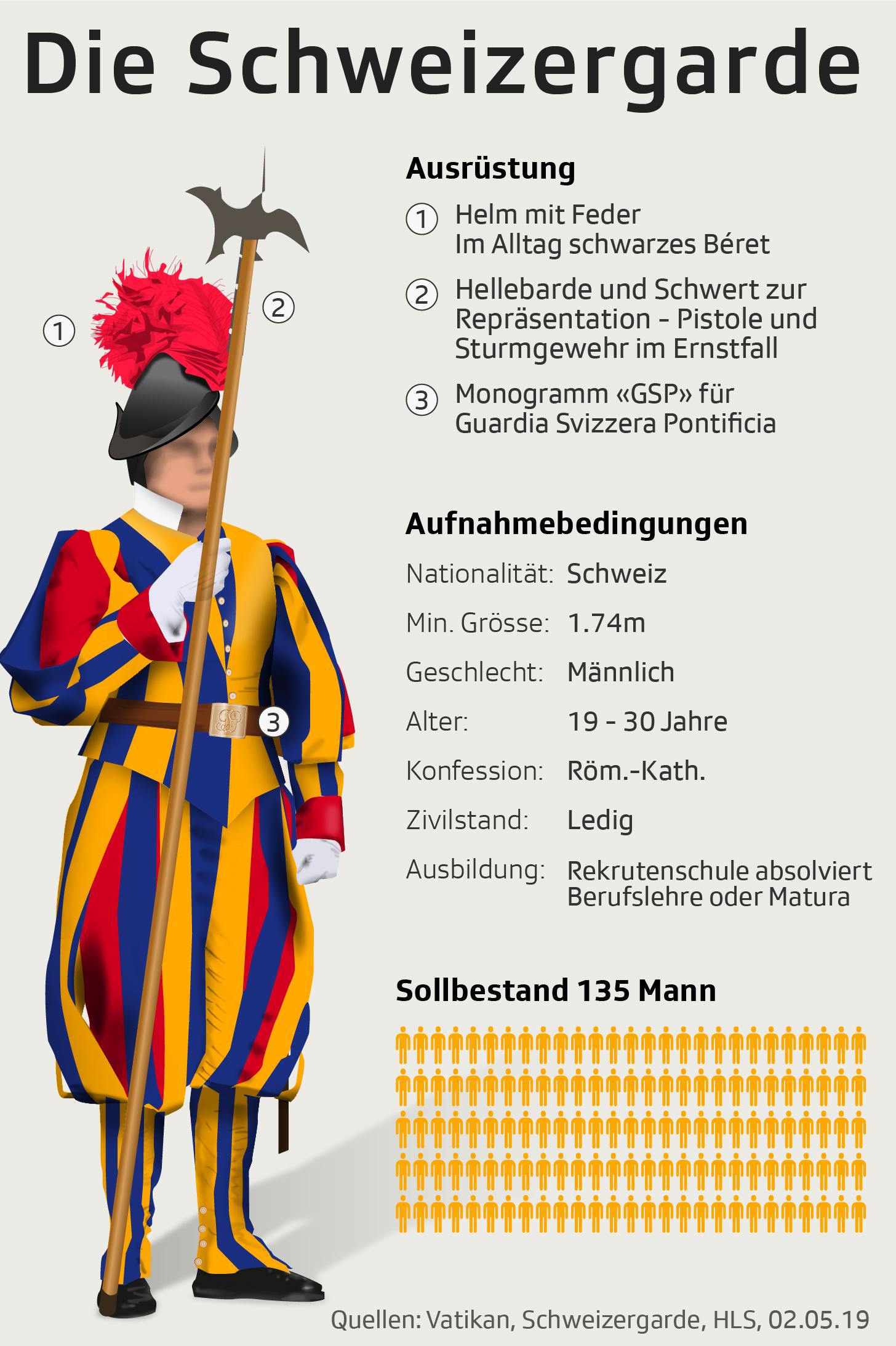 Grafik zeigt Aufnahmebedingungen und Uniform der Schweizergarde